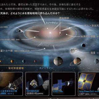 宇宙探査の科学的意義と国際宇宙探査との関係